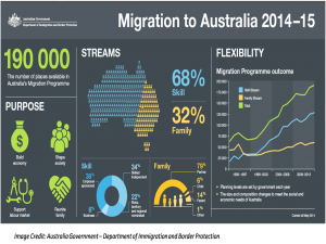 2013-14 Witnessed an Increase in Skilled Migrants in Australia