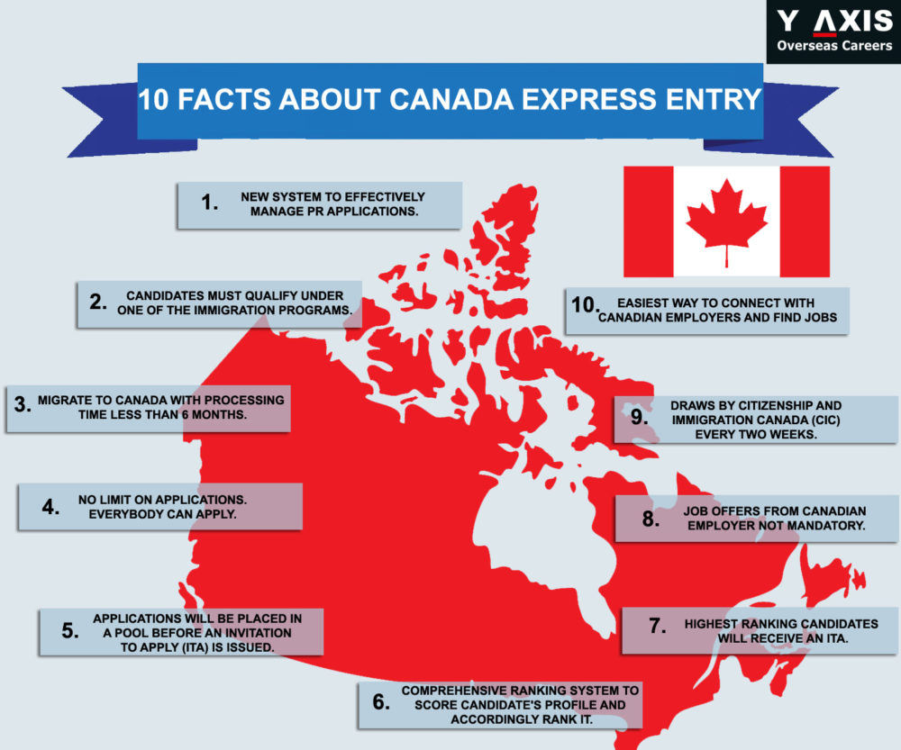 10 Facts About Canada Express Entry