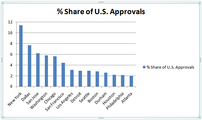 Share of US Approvals
