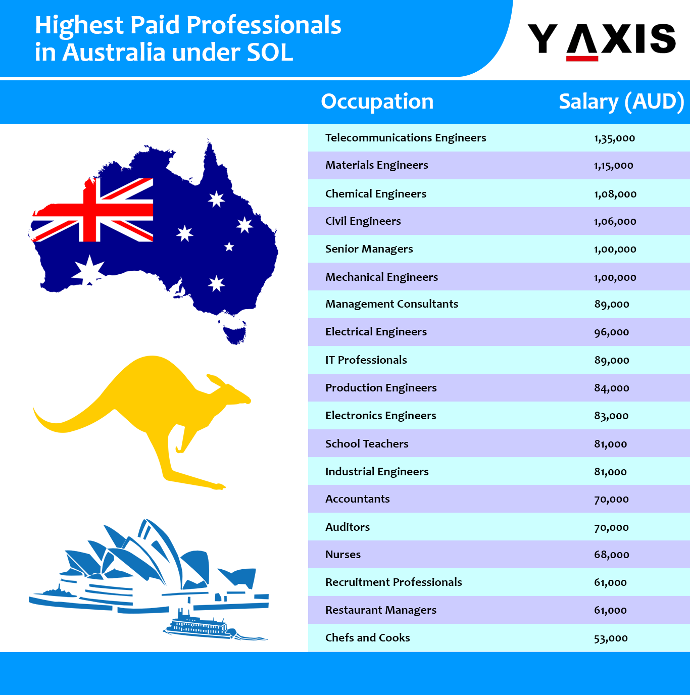 Highest-Paid-Professionals-in-Australia