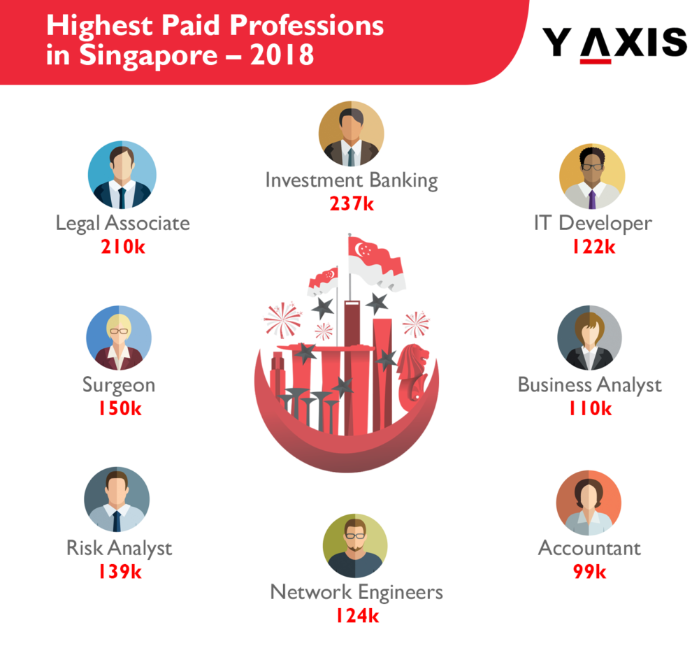 Highest Paid Professions