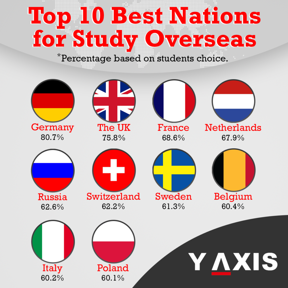 Top 10 Best Nations for Study Abroad