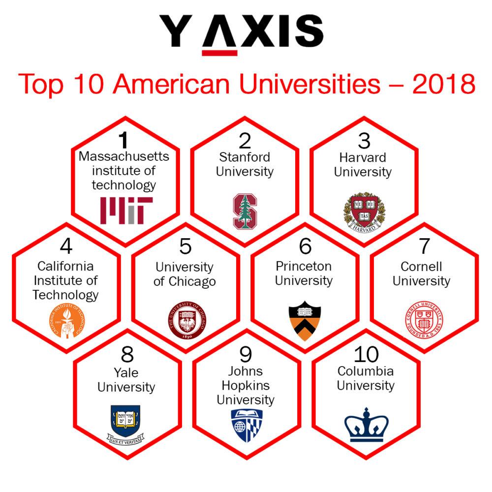 Top Ten American Universities