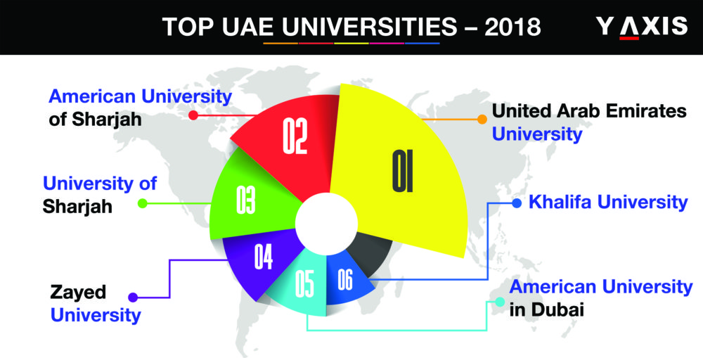 Top 10 UAE Universities