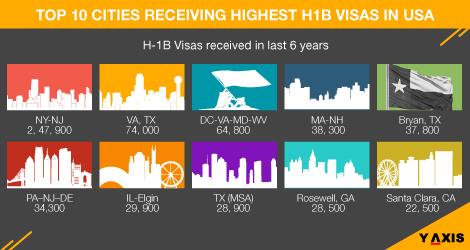 Newark got the highest number of H1-B visas