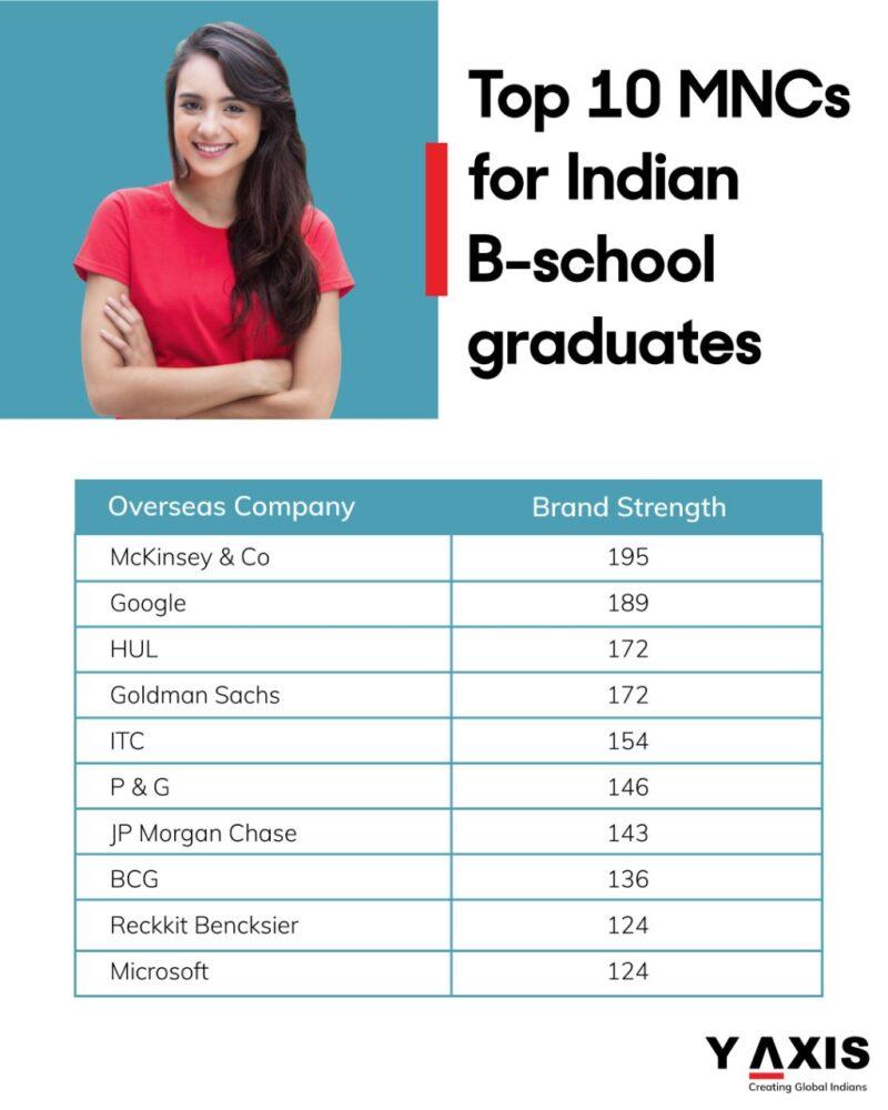 Top 10 Overseas Companies to work for Indian B-school grads