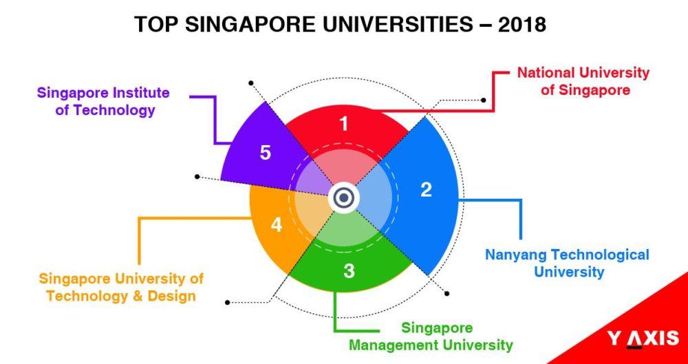 Top 10 Singapore Universities