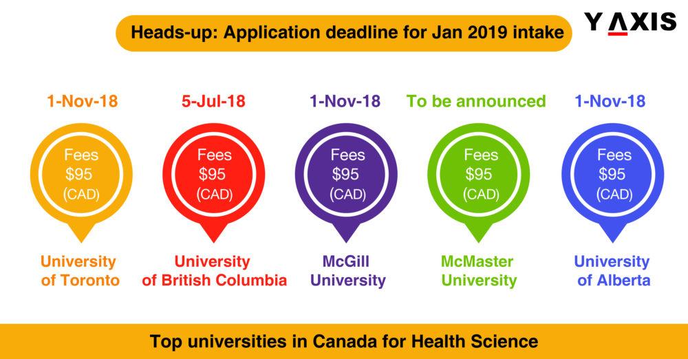 Top Canadian Universities in Health Science