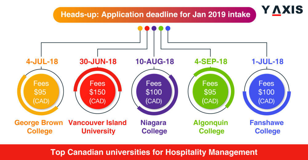 Top Canadian universities for Hospitality Management