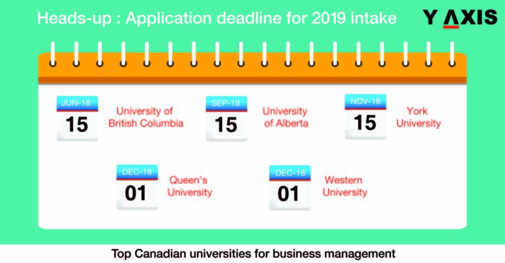 Summer - 2019 enrollments in Canadian Universities
