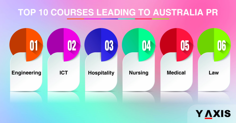 Top 10 courses leading to Australia PR