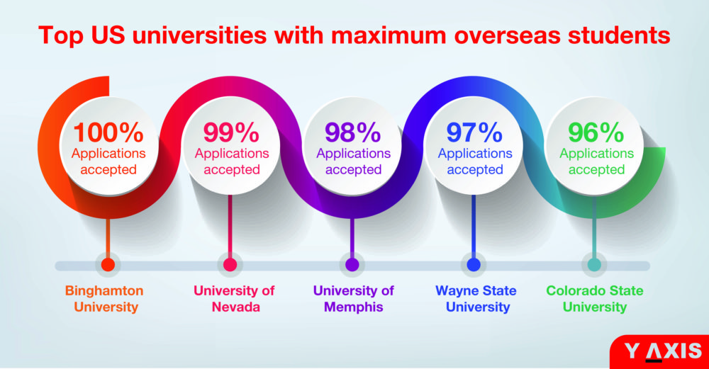 Top 10 US Universities