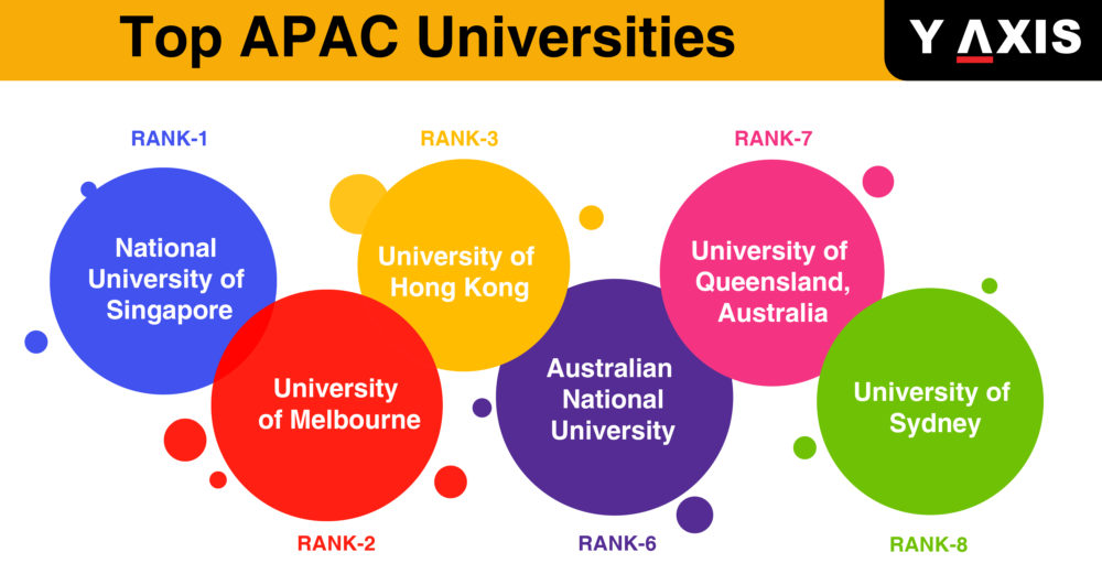 top 10 APAC Universities