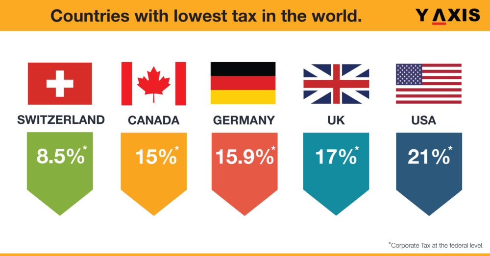 Countries with lowest Tax in the world