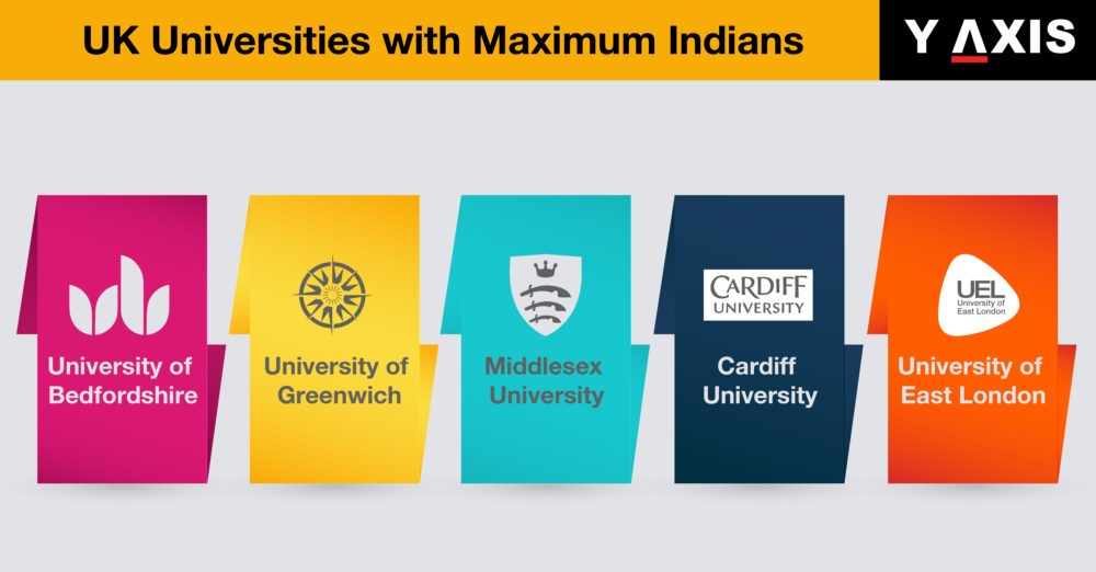 Top 10 UK Universities with maximum Indian students: