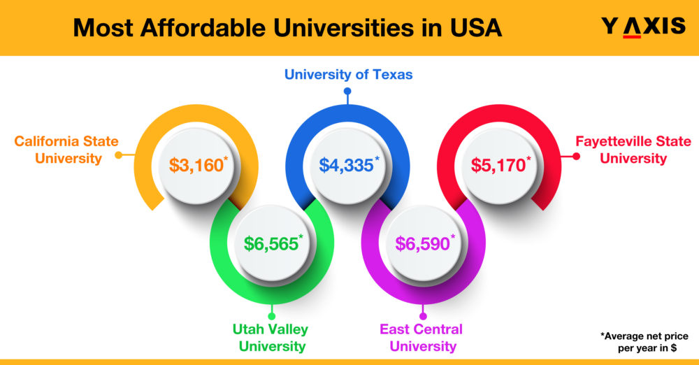 Top 10 Most Affordable US Universities