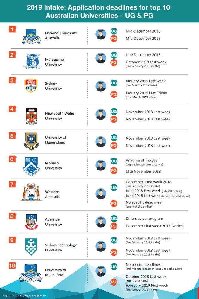 2019 Intake: Application deadlines for Top 10 Australian Universities – UG & PG