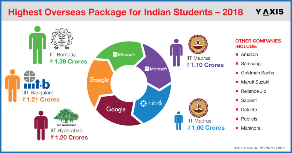 Highest Overseas Package for Indian Students