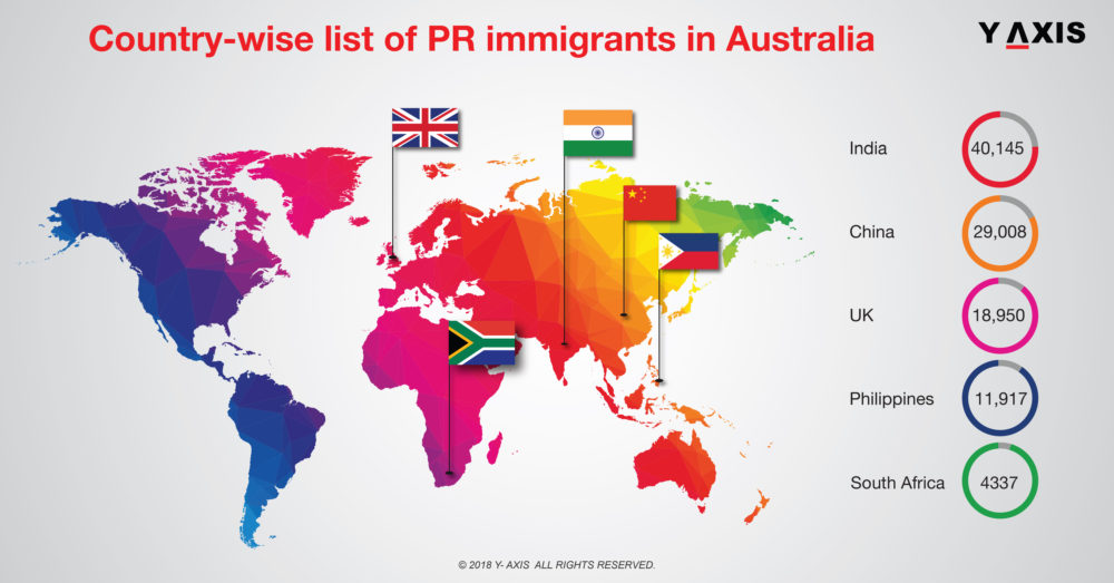 Top 10 source nations for Australia PR Immigrants