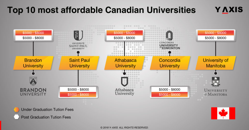 Top 10 Most Affordable Canadian Universities
