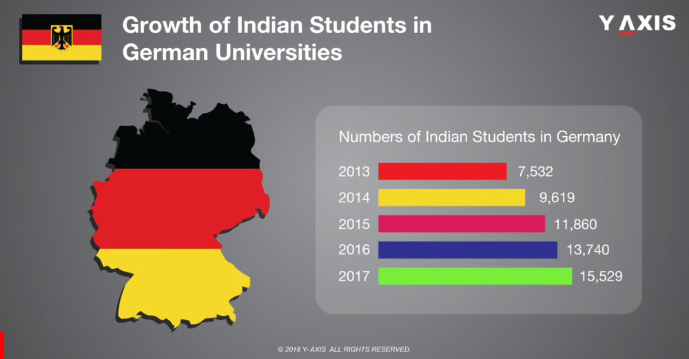 Growth of Indian Students in German Universities
