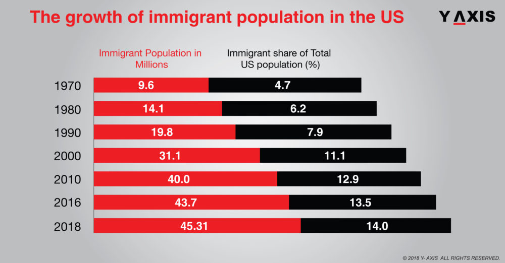 The growth of Immigrant Population in the US