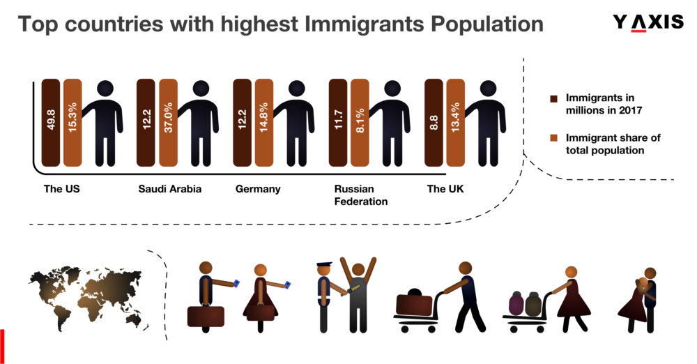 Top countries with highest Immigrants Population