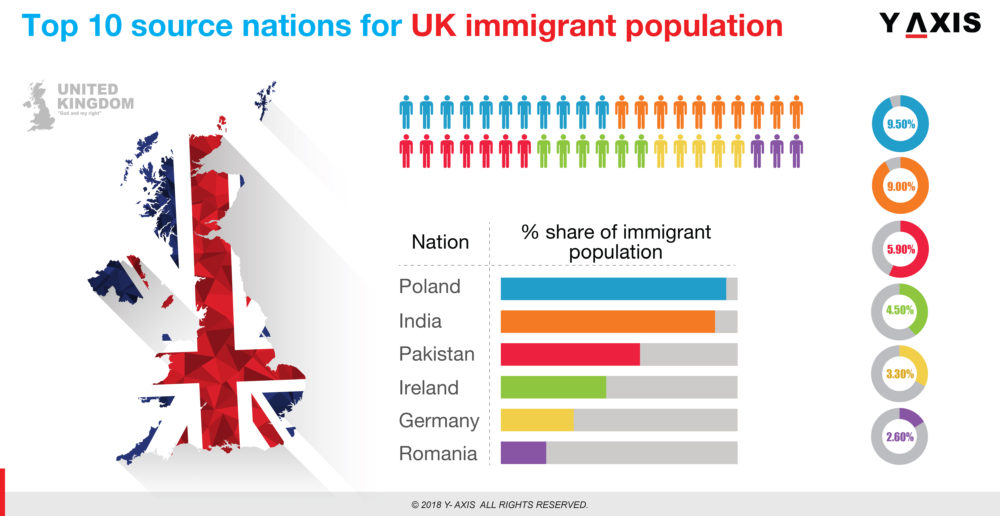 Country-wise list of migrants in UK