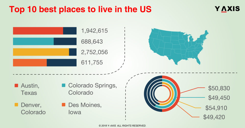 Top 10 best places to live in the US