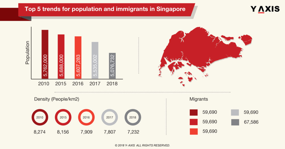population and immigrants in Singapore