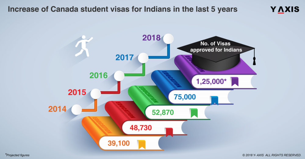 Canada Student Visas for Indians