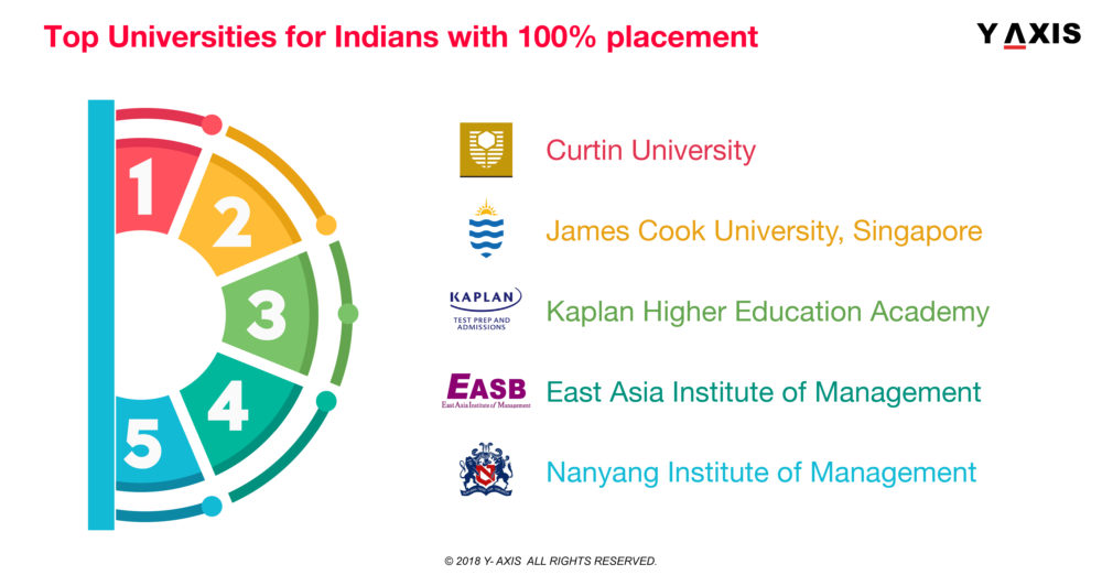 Top Singapore Universities with maximum Indian students