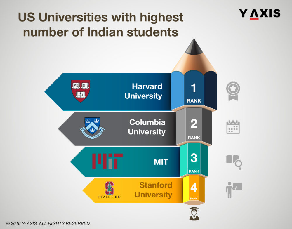 Top US Universities with a large number of Indian Students