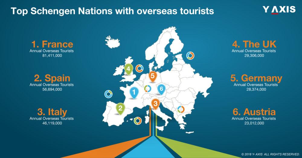 Top 10 Schengen Nations with overseas tourists