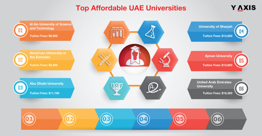 UAE Universities