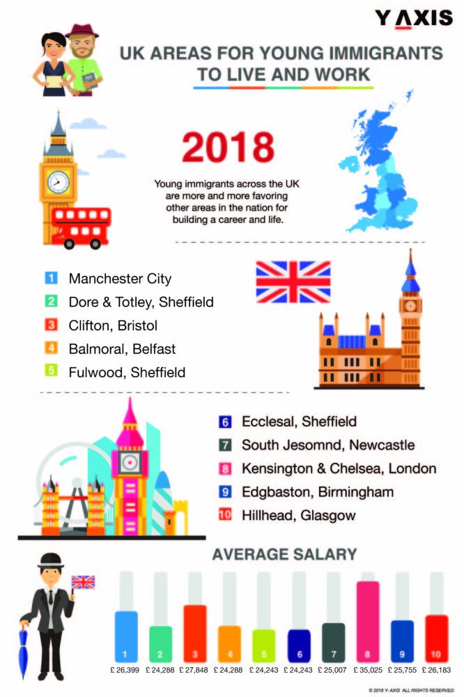 work in UK