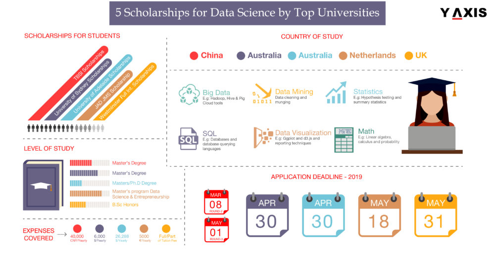 5 Scholarships for Data Science by Top Overseas Universities