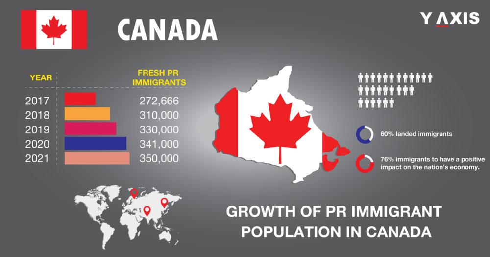 PR immigrant population in Canada
