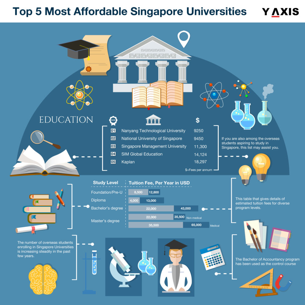 Top 5 Most Affordable Singapore Universities