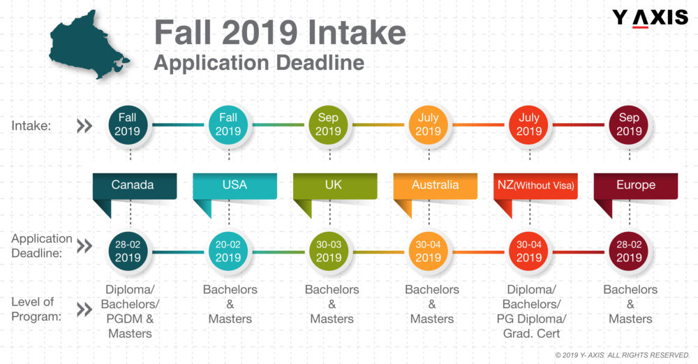 Applications close in Jan for Fall 2019 Intake in the US & Canada
