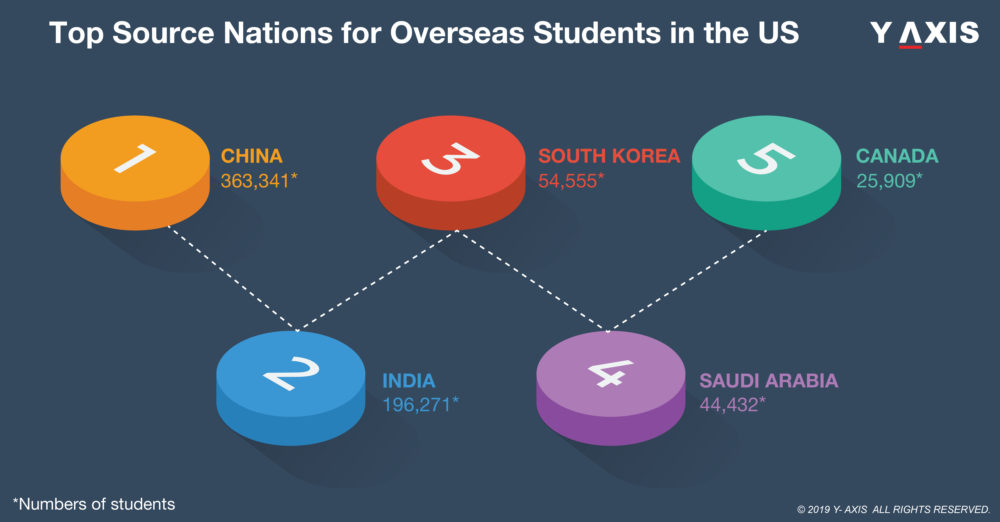 top 10 source nations for overseas students