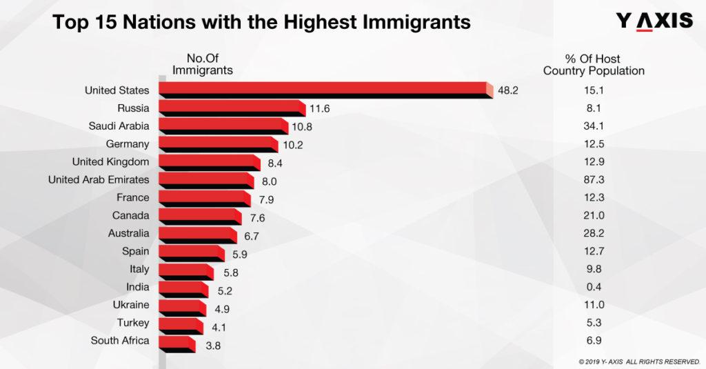 highest immigrants