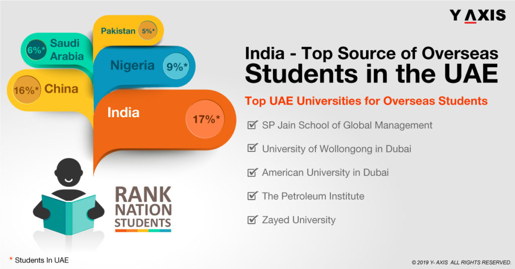 Overseas Students in the UAE