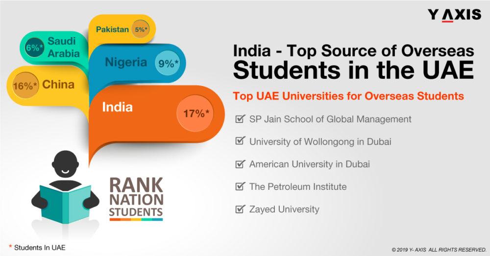 Overseas Students in the UAE