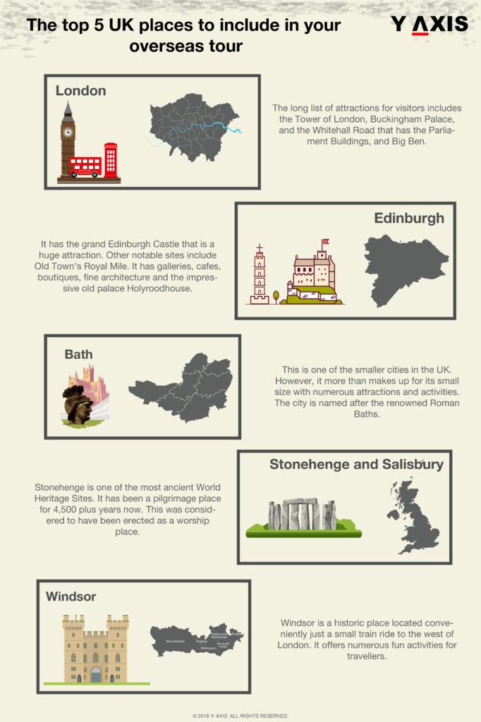 UK Tourist Places