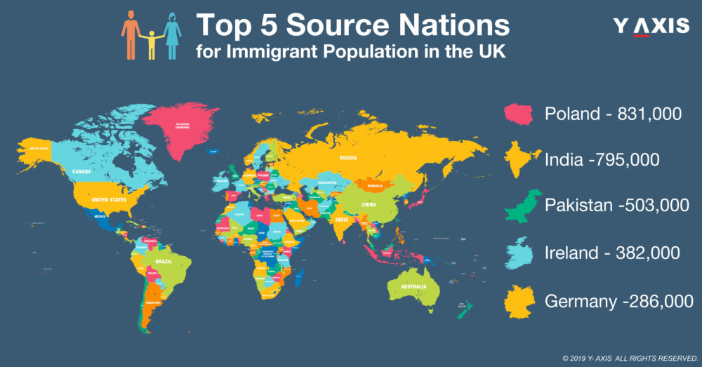 Immigrant population of the UK