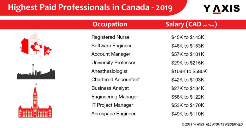 Highest Paid Professionals in Canada - 2019