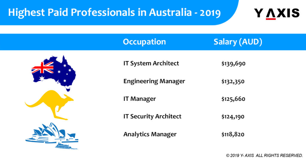 Highest Paid Professionals in Australia