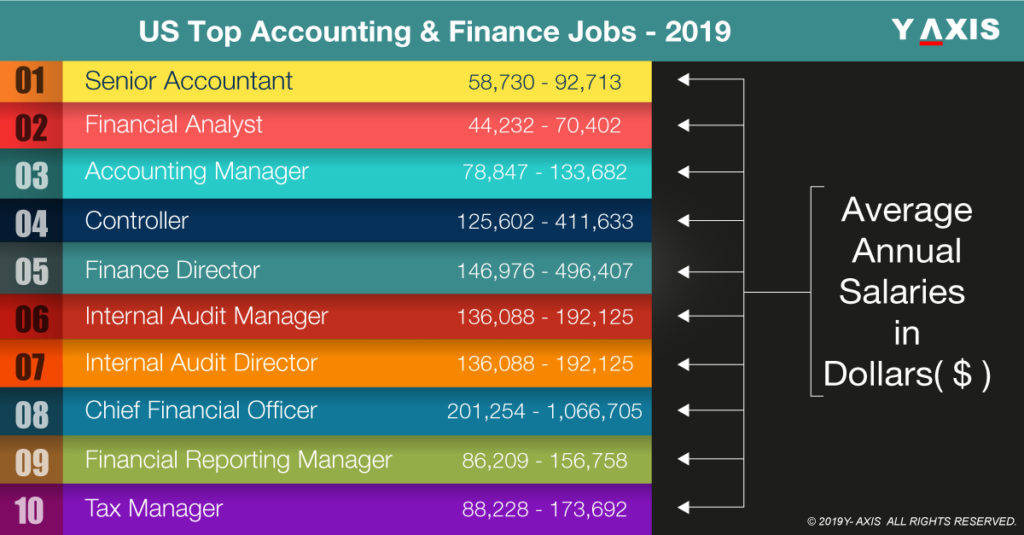 Top 10 Accounting & Finance Jobs in US