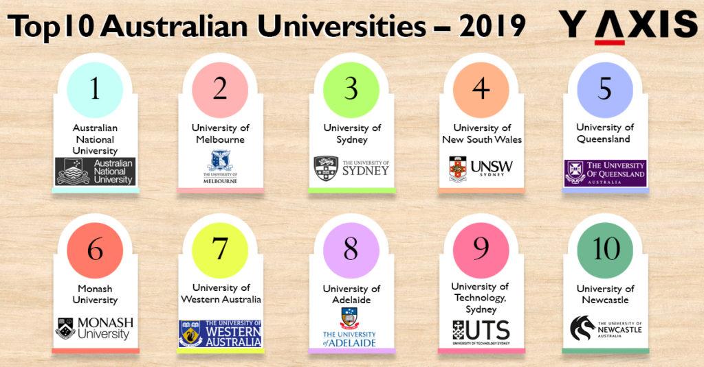 Top 10 Australian Universities 2019